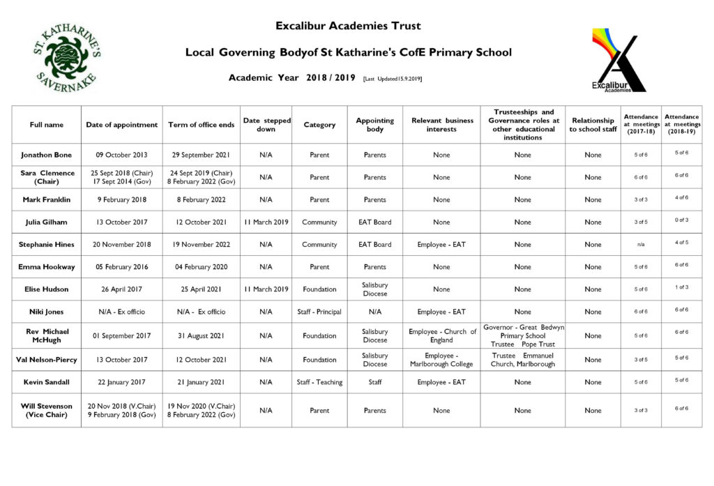 List of Governors at St Katharine's School